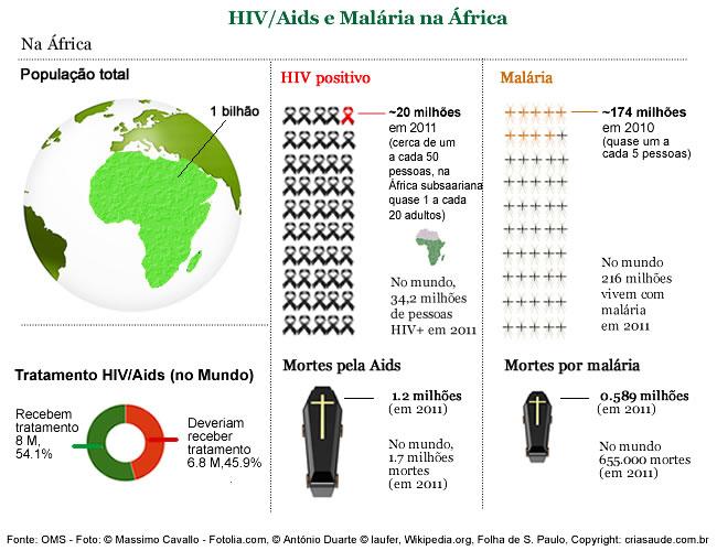 Estatísticas malária