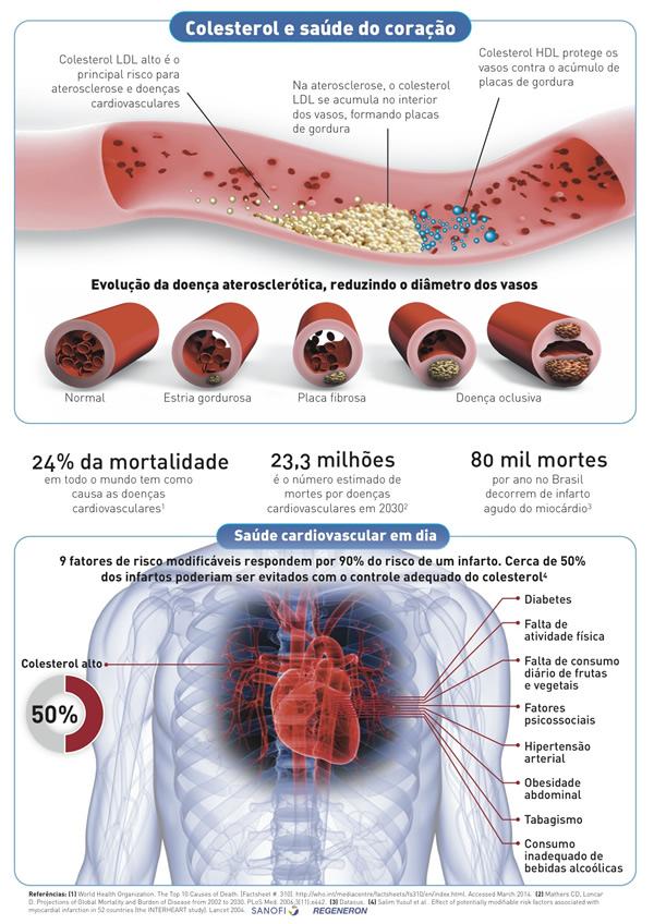 colesterol-sanofi