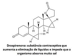Trombose e anticoncepcionais