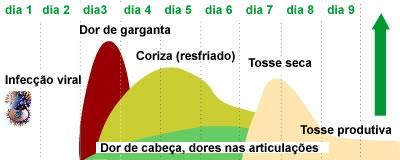 infografia resfriado