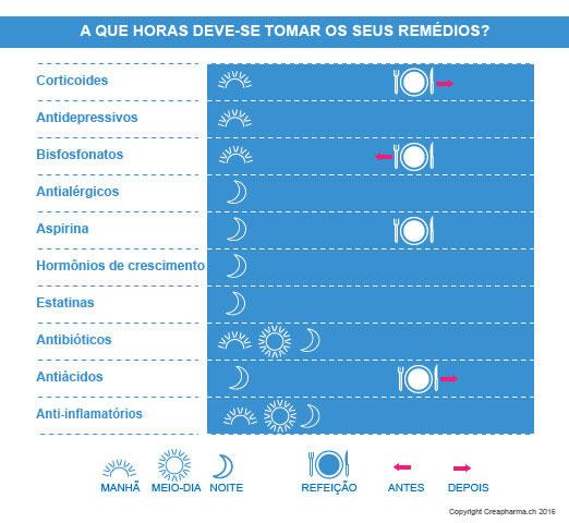 horario-remedios-infografia-2016
